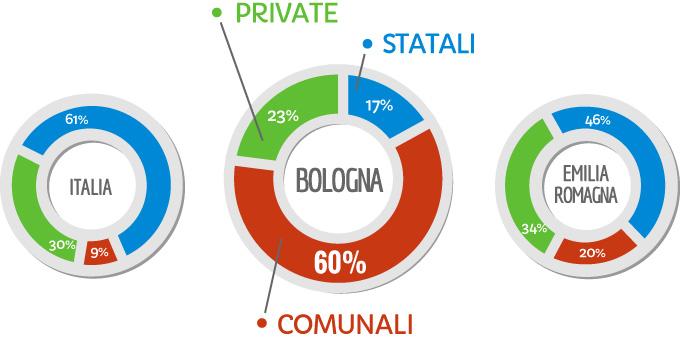 Bologna è l'unica città in Italia con una maggioranza di scuola pubblica dell'infanzia comunale e una minoranza di scuola pubblica statale, cosa vuol dire?