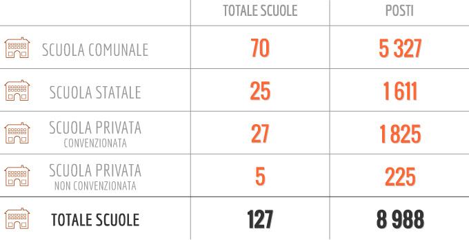 Quanti bambini dai 3 ai 6 anni ci sono a Bologna, e a quanti il Comune garantisce la scuola?