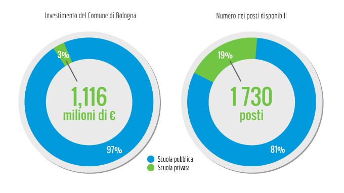 Che vantaggio c'è a dare alle scuole d'infanzia private 1 milione di euro su 37,7?